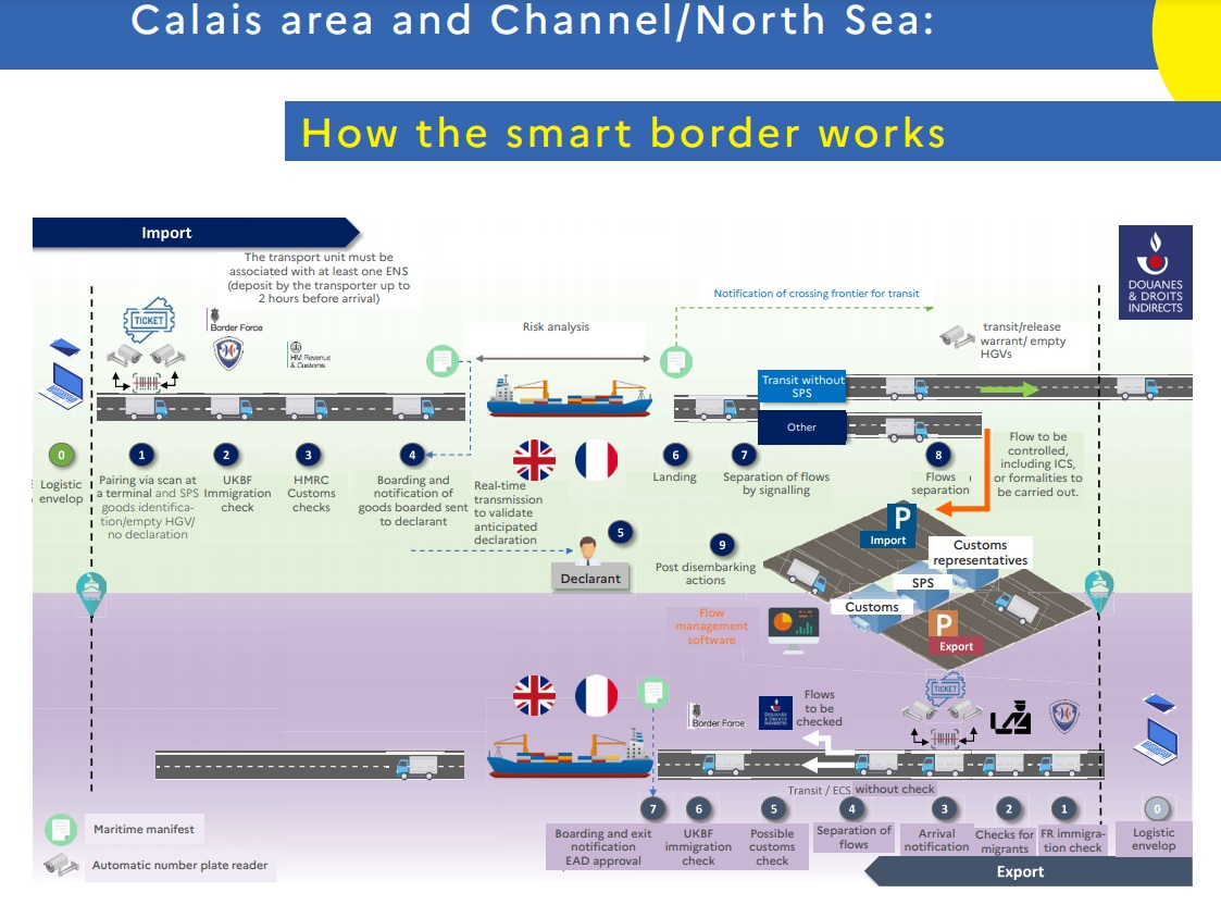 smart border Calais